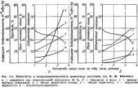 Рис. 2.2. Пористость и воздухопроницаемость цементных растворов