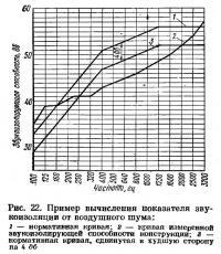 Рис. 22. Пример вычисления показателя звукоизоляции от воздушного шума