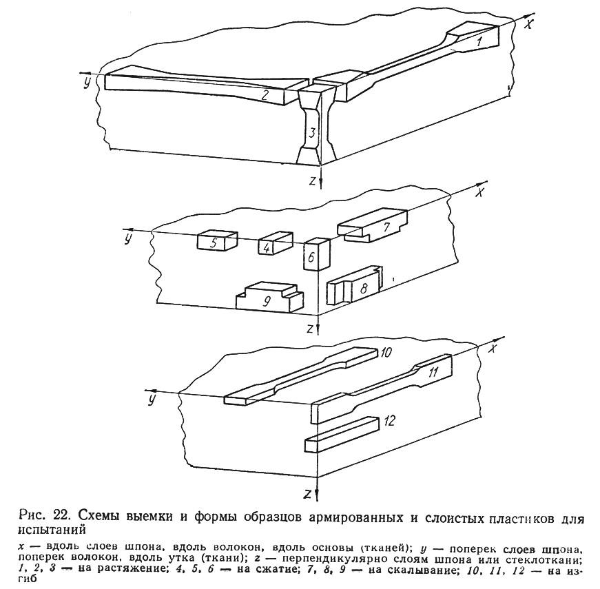 Рис. 22. Схемы выемки и формы образцов пластиков для испытаний
