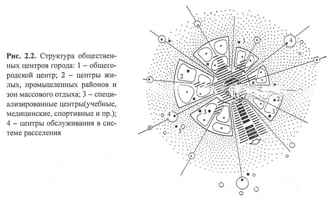 Структура общественных центров