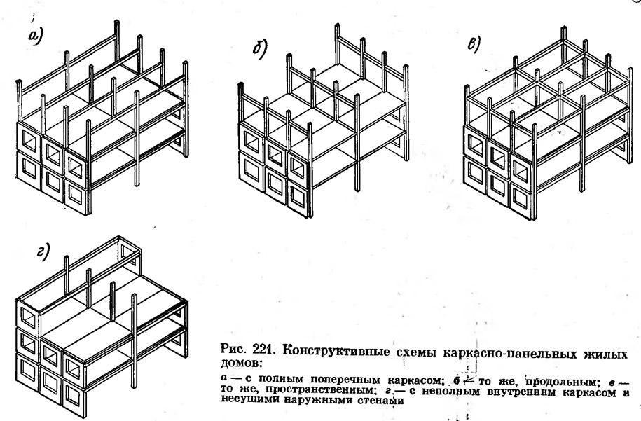 Строительные системы зданий (здания: основы проектирования.
