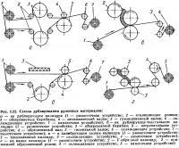 Рис. 2.22. Схемы дублирования рулонных материалов