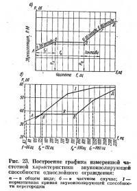 Рис. 23. График измеренной частотной характеристики звукоизолирующей способности