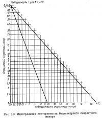 Рис. 2.3. Интегральная повторяемость безразмерного скоростного напора