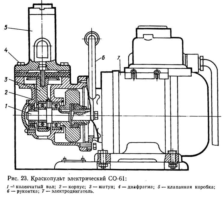 Рис. 23. Краскопульт электрический СО-61