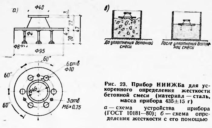 Рис. 23. Прибор НИИЖБа для ускоренного определения жесткости бетонной