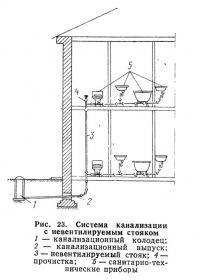 Рис. 23. Система канализации с иевентилируемым стояком