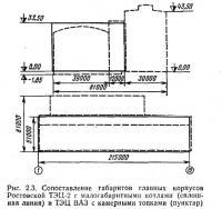 Рис. 2.3. Сопоставление габаритов главных корпусов