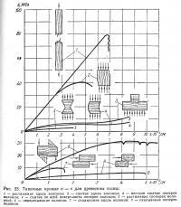 Рис. 23. Типичные кривые для древесины сосны