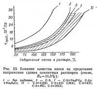 Рис. 23. Влияние качества песка на предельное напряжение сдвига цементных растворов