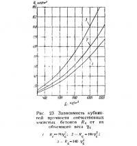 Рис. 23. Зависимость кубиковой прочности отечественных ячеистых бетонов
