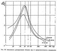 Рис. 23. Зависимость распределения объемов пор от продолжительности запаривания