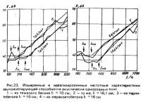 Рис. 24. Экспериментальная зависимость ординаты плато от граничной частоты