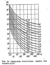 Рис. 24. Предельно допустимые кривые для оценки шума