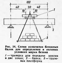 Рис. 24. Схема испытания бетонных балок