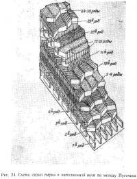 Рис. 24. Схема садки сырца в наполненной печи по методу Пугачева