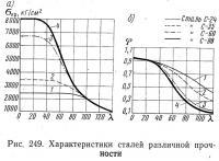 Рис. 249. Характеристики сталей различной прочности