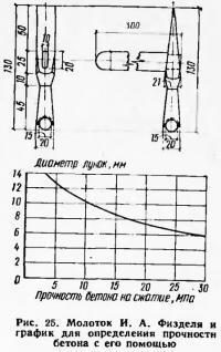 Рис. 25. Молоток И. Л. Физделя и график для определения прочности бетона