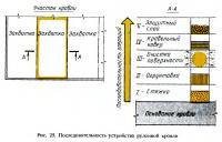 Рис. 25. Последовательность устройства рулонной кровли