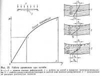 Рис. 25. Работа древесины при изгибе