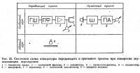 Рис. 25. Скелетная схема аппаратуры передающего и приемного трактов