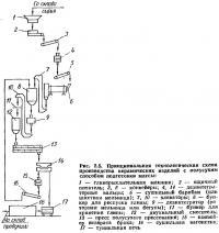 Рис. 2.5. Технологическая схема производства керамических изделий с полусухим способом