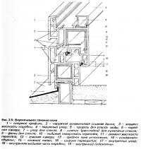 Рис. 2.5. Вертикальное сечение окна
