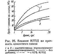 Рис. 25. Влияние КГПД на прочность цементного камня