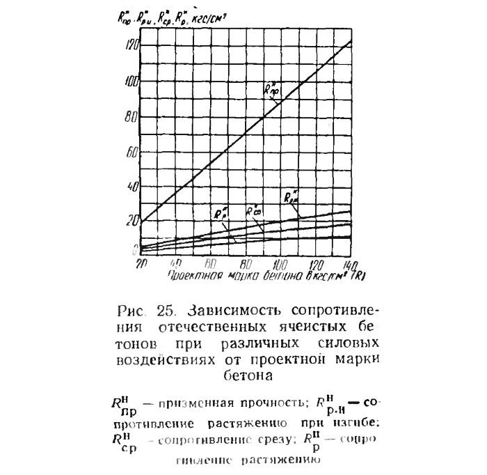 Рис. 25. Зависимость сопротивления отечественных ячеистых бетонов