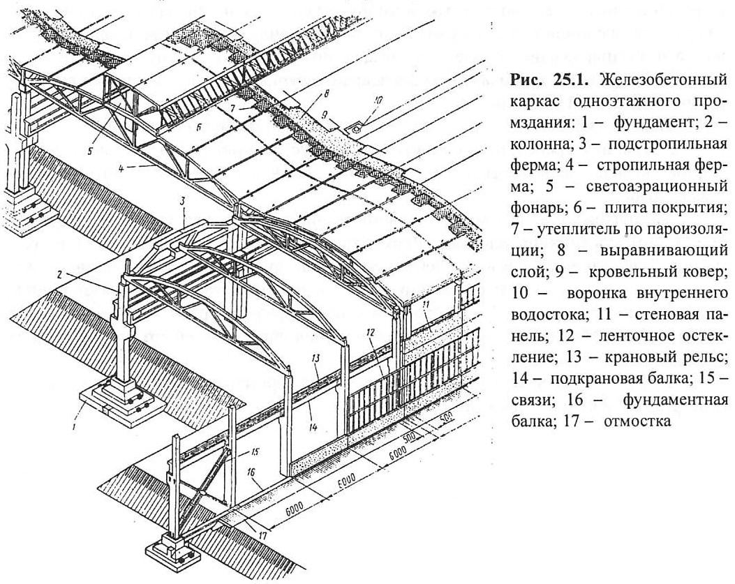Железобетонные несущие конструкции покрытия паспорт на изделие жби