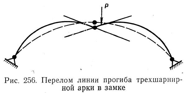Рис. 256. Перелом линии прогиба трехшарнирной арки в замке