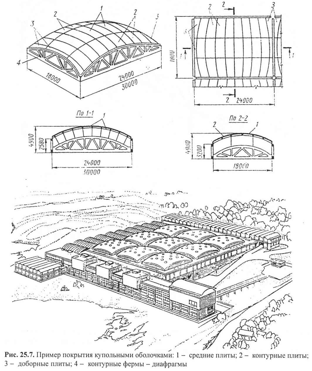 Рис. 25.7. Пример покрытия купольными оболочками