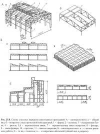 Рис. 25.8. Схемы стальных каркасов одноэтажных промзданий