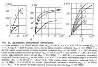 Рис. 26. Диаграммы деформаций материалов
