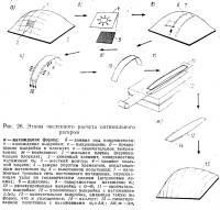 Рис. 26. Этапы численного расчета оптимального раскроя