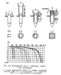 Рис. 2.6. Конструкция сваи с забивным трубчатым ростверком