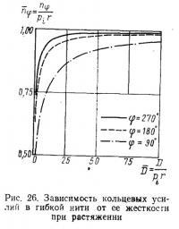 Рис. 26. Зависимость кольцевых усилий в гибкой нити от ее жесткости при растяжении