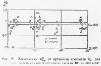 Рис. 26. Зависимость величины нормативных сопротивлений от кубиковой прочности