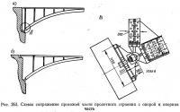 Рис. 263. Схемы сопряжения проезжей части пролетного строения с опорой