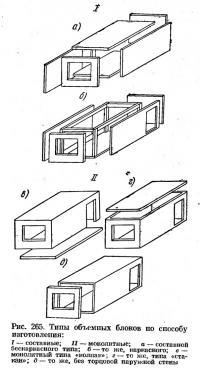 Рис. 265. Типы объемных блоков по способу изготовления