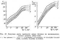 Рис. 27. Кинетика роста прочности литых бетонов на высокоалюминатном цементе