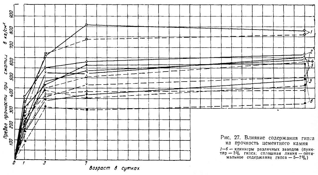 Рис. 27. Влияние содержания гипса на прочность цементного камня