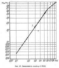 Рис. 27. Зависимость ωж/ωтр=f(h/d)