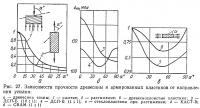 Рис. 27. Зависимости прочности древесины и пластиков от направления усилия