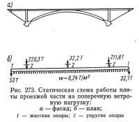 Рис. 273. Статическая схема работы плиты проезжей части на поперечную ветровую нагрузку