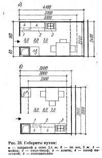 Рис. 28. Габариты кухни