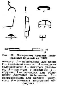 Рис. 28. Поперечное сечение погонажных изделий из ПВХ