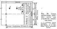 Рис. 28. Схема организации рабочего места при устройстве покрытия пола
