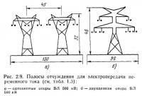 Рис. 2.8. Сопоставление компоновки и конструкции ОРУ 500 кВ