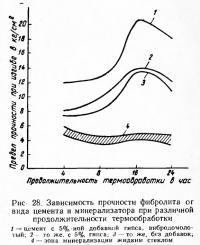 Рис. 28. Зависимость прочности фибролита от вида цемента и минерализатора